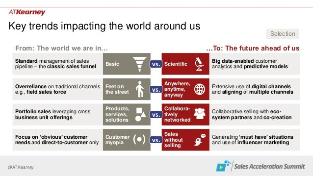 @ATKearney Key trends impacting the world around us Scientific Collabora- tively networked Generating 'must have' situatio...