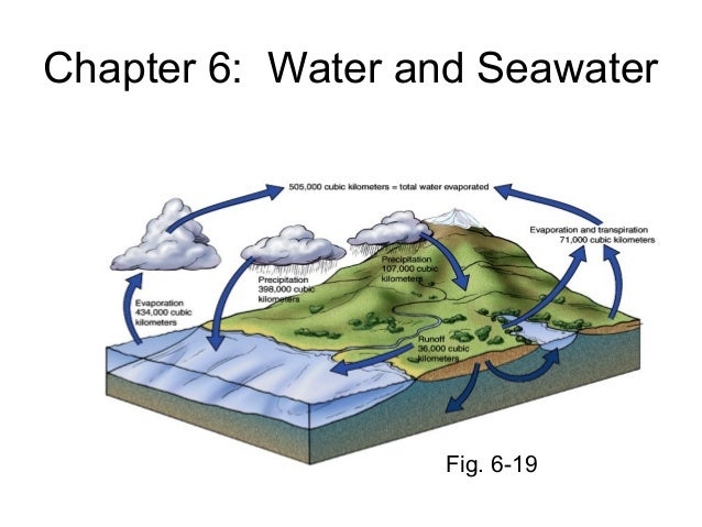Chapter 6: Water and Seawater                  Fig. 6-19