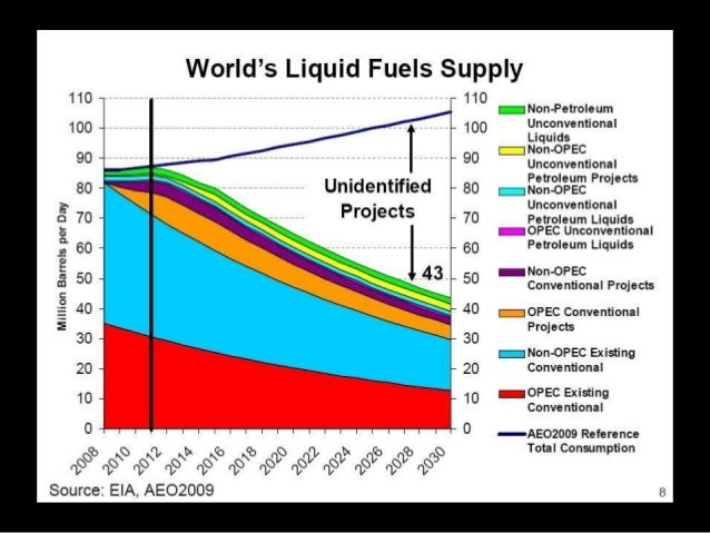Oil Prices has increased 450% over last 10 years