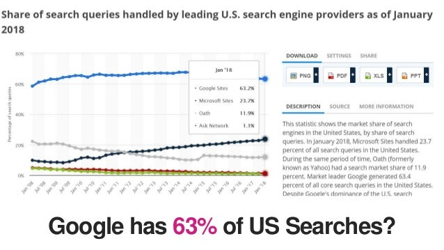 The Search & SEO World in 2018 Slide 3