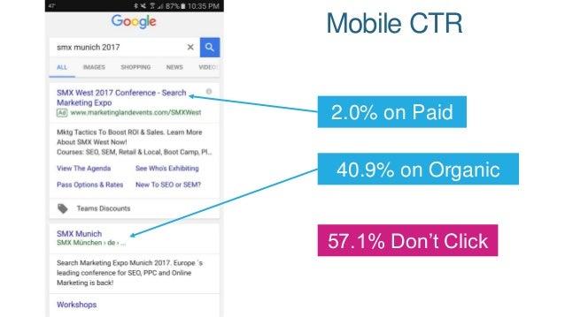 CTR on Google Mobile vs