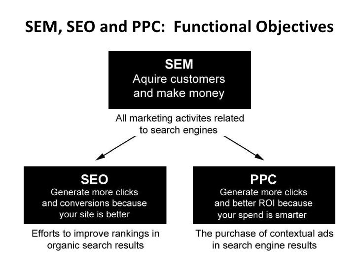 introduction of search engine marketing The overriding goal of the search engines relevance & importance for every  search  deliver in the serps (search engine results pages) the most relevant.