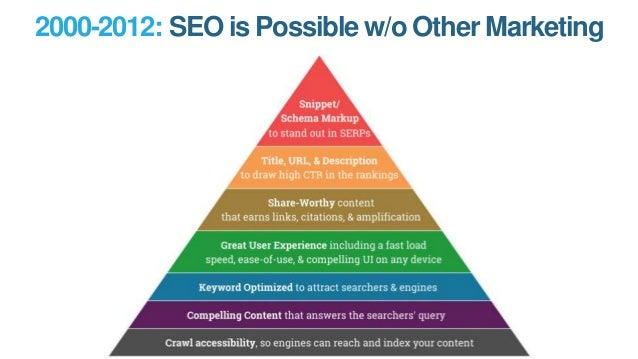 2012-Today: SEO Rewards Great Marketing