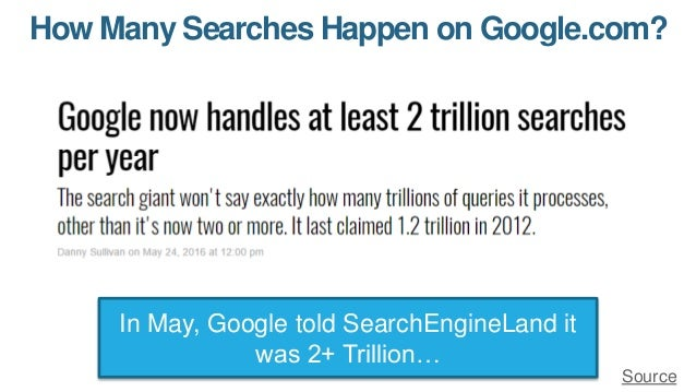 How Many Searches Happen on Google.com? In May, Google told SearchEngineLand it was 2+ Trillion… Source