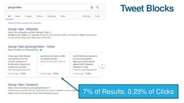 Google Shopping 9% of Results, 0.55% of Clicks