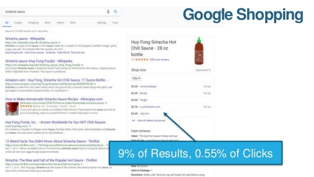 Image Block 11% of Results, 3% of Clicks
