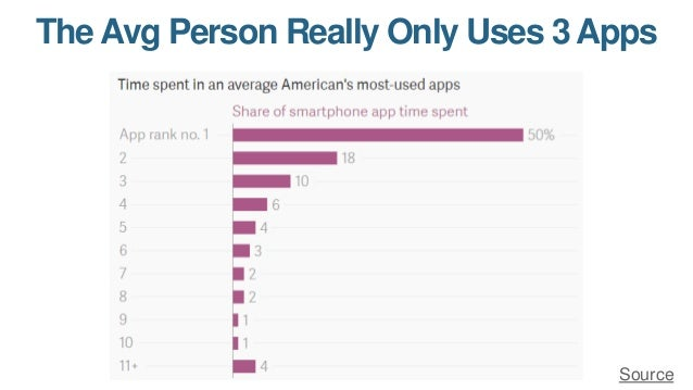 Apps Are Only Valuable for a Few; Mobile Websites are Crucial For Everyone Source