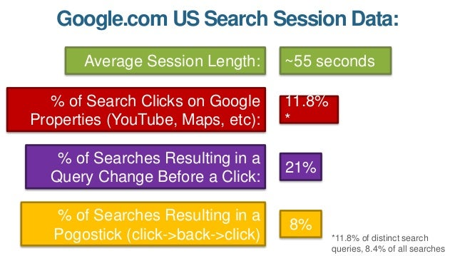 Google.com US Search Session Data: Average Session Length: % of Search Clicks on Google Properties (YouTube, Maps, etc): %...