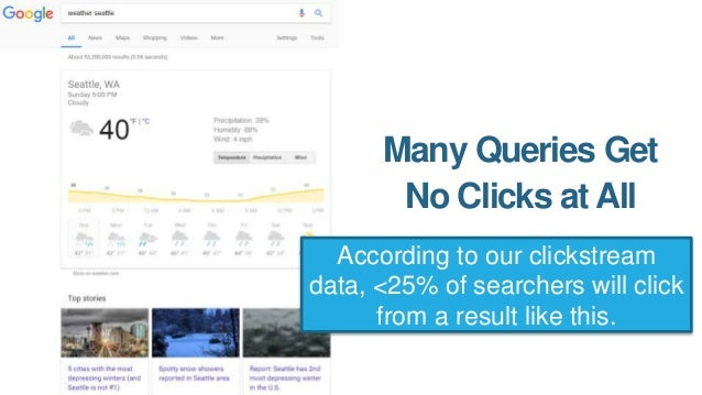 This is so common that, according to our data, 49% of searches results in 0 clicks!
