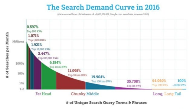 Google Search Activity The average searcher does ~3.4 queries per day on their desktop and mobile (each).