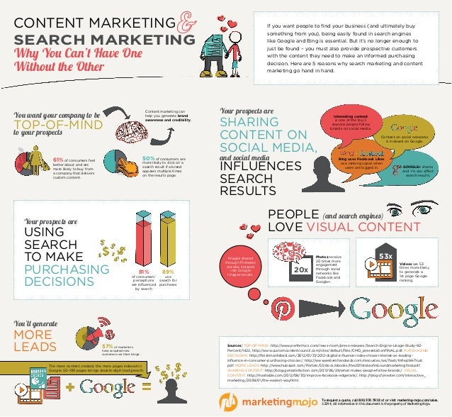 CONTENT MARKETING SEARCH MARKETING Why You Can't Have One Without the Other You'll generate MORE LEADS 57% of marketers ha...
