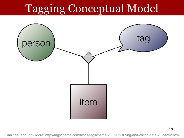 Tagging Conceptual Model Can't get enough? More: http://tagschema.com/blogs/tagschema/2005/06/slicing-and-dicing-data-20-p...
