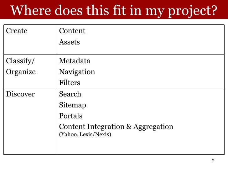 Where does this fit in my project? Search Sitemap Portals Content Integration & Aggregation  (Yahoo, Lexis/Nexis) Discover...