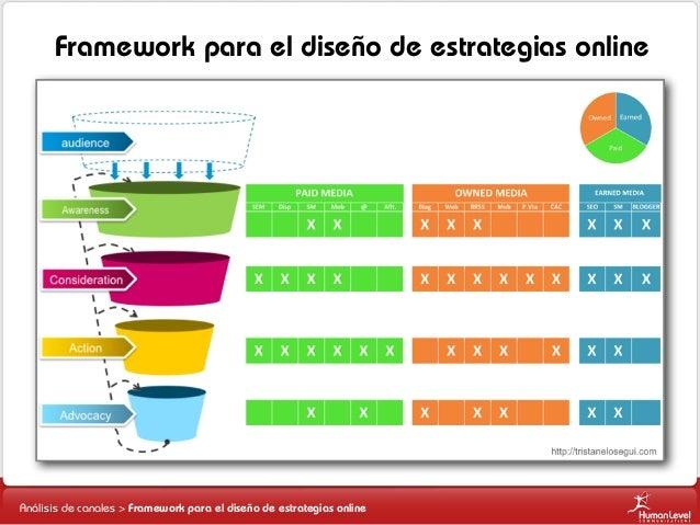 Framework para el diseño de estrategias online  Análisis de canales > Framework para el diseño de estrategias online