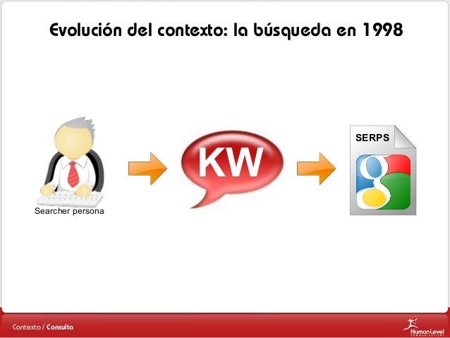 Evolución del contexto: la búsqueda en 1998  KW Searcher persona  Contexto / Consulta  SERPS