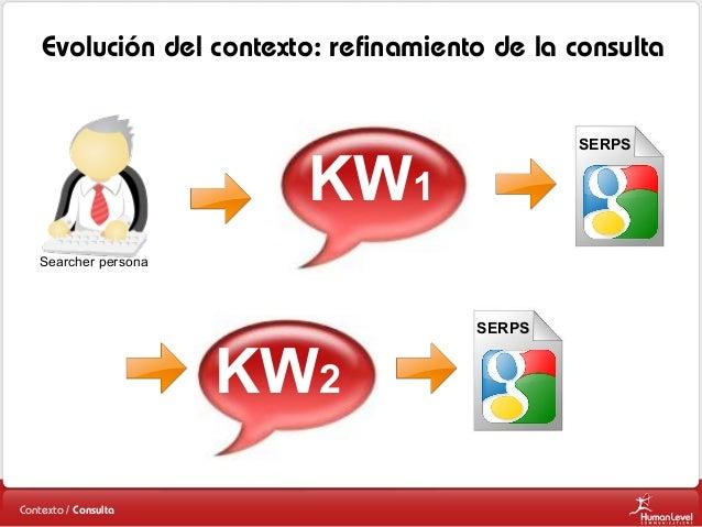 Evolución del contexto: refinamiento de la consulta SERPS  KW1 Searcher persona  KW2 Contexto / Consulta  SERPS
