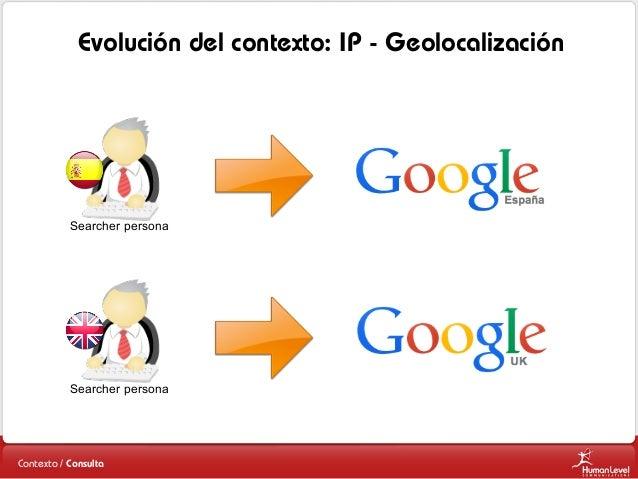 Evolución del contexto: IP - Geolocalización  Searcher persona  Searcher persona  Contexto / Consulta