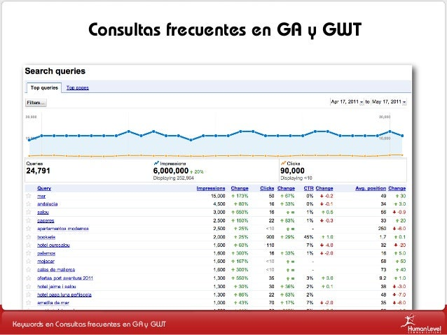 Consultas frecuentes en GA y GWT  Keywords en Consultas frecuentes en GA y GWT