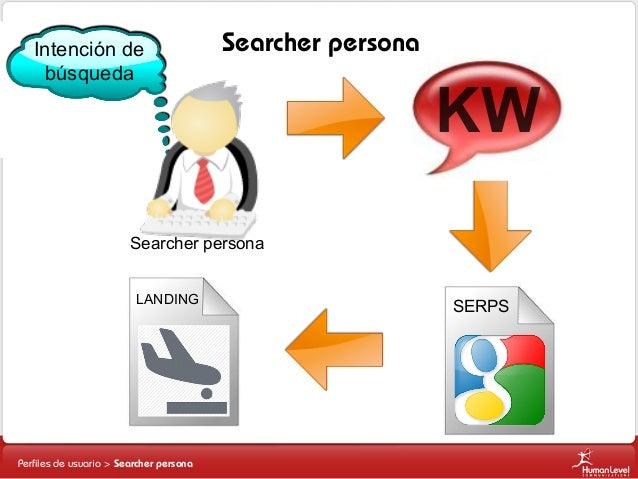 Intención de búsqueda  Searcher persona  KW  Searcher persona LANDING  Perfiles de usuario > Searcher persona  SERPS
