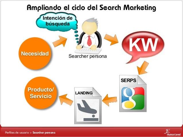 Ampliando el ciclo del Search Marketing Intención de búsqueda  Necesidad  Searcher persona  KW SERPS  Producto/ Servicio  ...