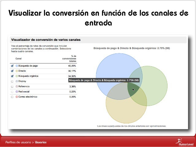 Visualizar la conversión en función de los canales de entrada Lista 1 Lista 2 Lista 2.1 Lista 2.2 Lista 3  Perfiles de usua...