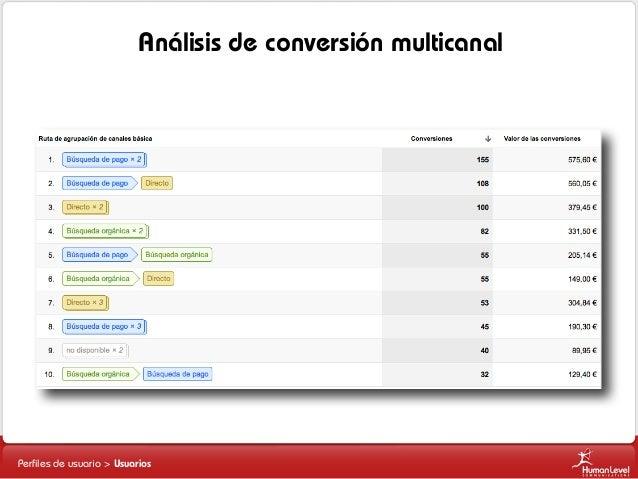 Análisis de conversión multicanal  Perfiles de usuario > Usuarios