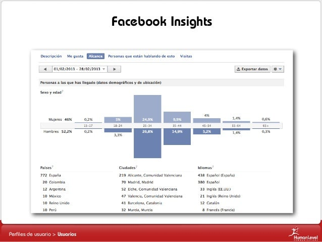 Facebook Insights Lista 1 Lista 2 Lista 2.1 Lista 2.2 Lista 3  Perfiles de usuario > Usuarios