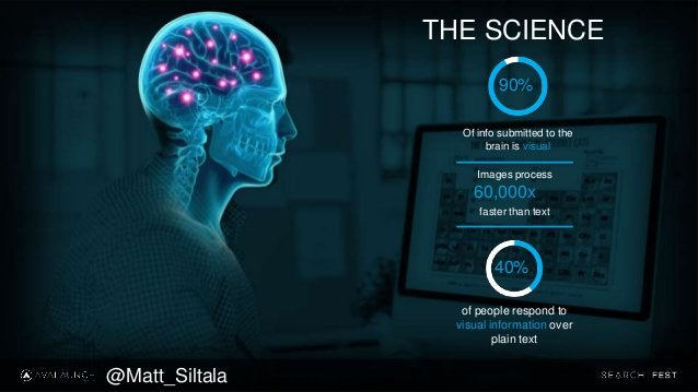 THE SCIENCE Of info submitted to the brain is visual 90% 60,000x Images process faster than text of people respond to visu...