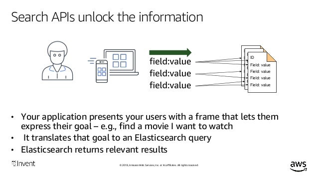 Searching Your Data with Amazon Elasticsearch Service (ANT384) - AWS …