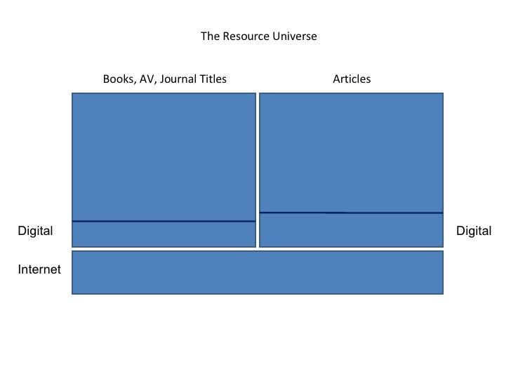 Books, AV, Journal Titles Articles The Resource Universe Digital Digital Internet
