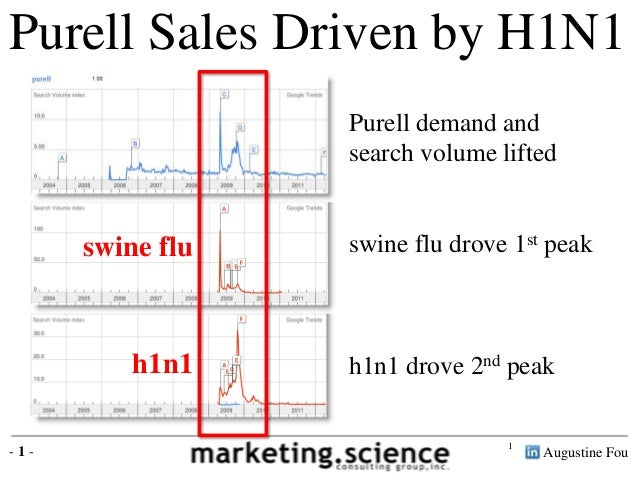 Purell Sales Driven by H1N1 Purell demand and search volume lifted  swine flu  h1n1 -1-  swine flu drove 1st peak  h1n1 dr...