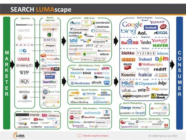 Search lumascape