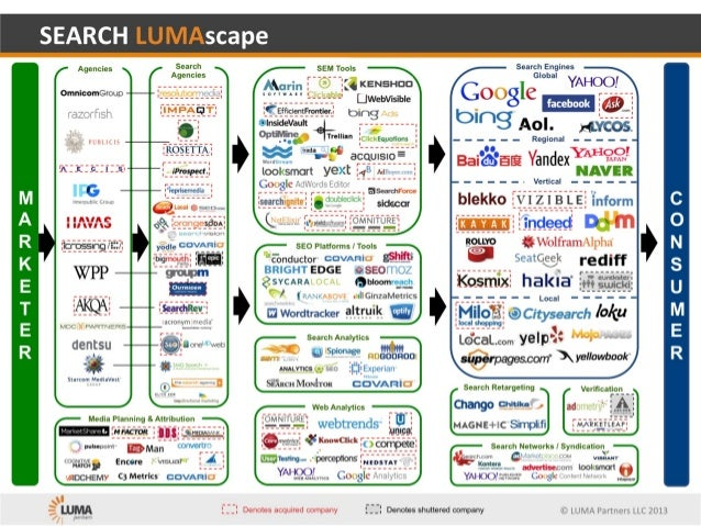 Search Lumascape 2014