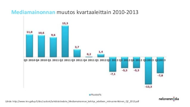 Verkkomainonnan osuus 18,8 % koko mediamainonnasta  Lähde: http://www.iab.fi/ajankohtaista/tiedotteet/kvartaalitiedotteet/...
