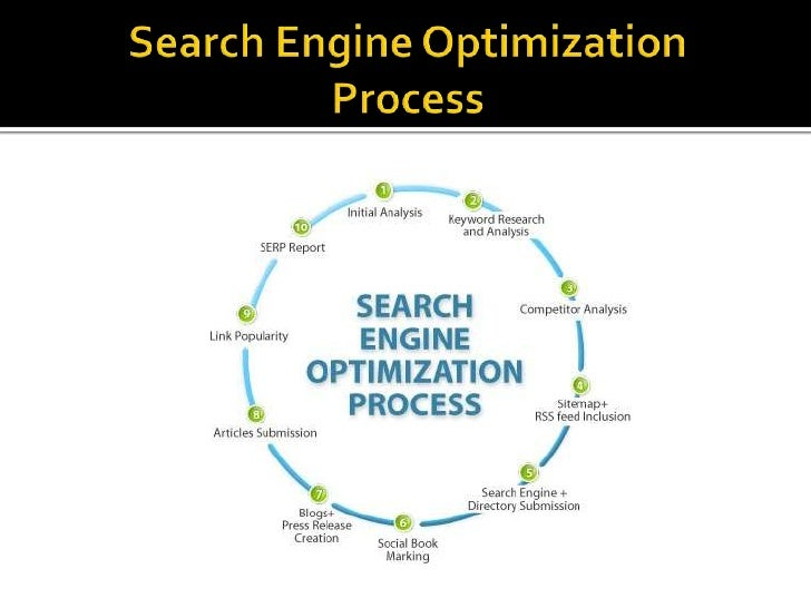 SearchEngineOptimizationProcess<br />