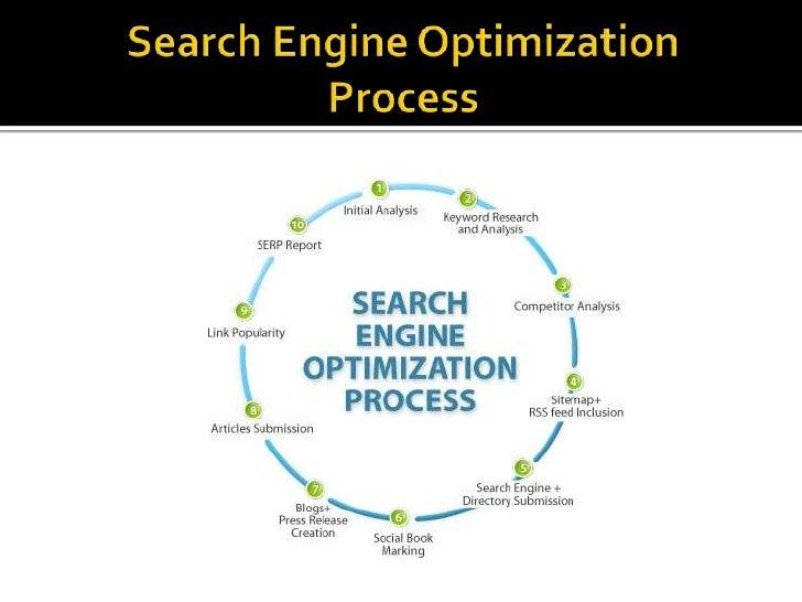 SearchEngineOptimizationProcess<br />
