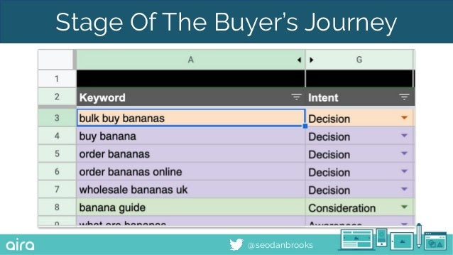 @seodanbrooks Stage Of The Buyer's Journey