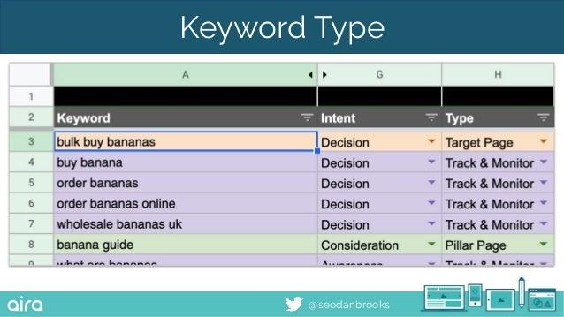 @seodanbrooks Keyword Type