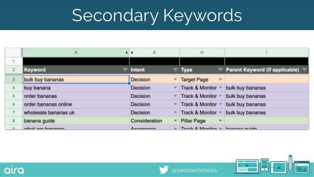 @seodanbrooks Secondary Keywords