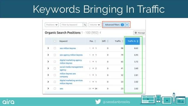 @seodanbrooks Keywords Bringing In Traffic