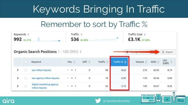 @seodanbrooks Keywords Bringing In Traffic Remember to sort by Traffic %