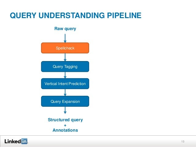 QUERY UNDERSTANDING PIPELINE Raw query  Spellcheck  Query Tagging  Vertical Intent Prediction  Query Expansion  Structured...
