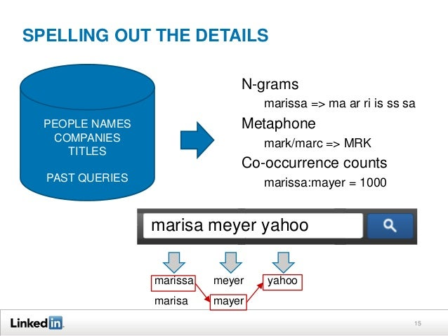 SPELLING OUT THE DETAILS N-grams marissa => ma ar ri is ss sa  Metaphone  PEOPLE NAMES COMPANIES TITLES  mark/marc => MRK ...
