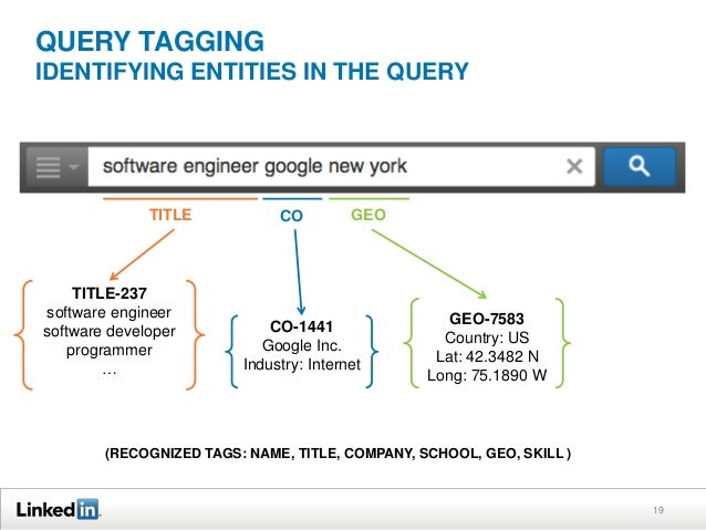 QUERY TAGGING IDENTIFYING ENTITIES IN THE QUERY  TITLE  TITLE-237 software engineer software developer programmer …  CO  G...