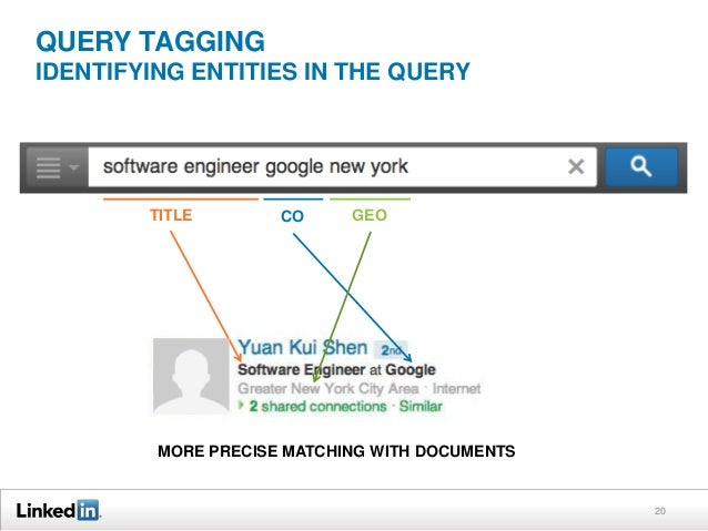QUERY TAGGING IDENTIFYING ENTITIES IN THE QUERY  TITLE  CO  GEO  MORE PRECISE MATCHING WITH DOCUMENTS  20