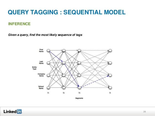 QUERY TAGGING : SEQUENTIAL MODEL INFERENCE Given a query, find the most likely sequence of tags  28
