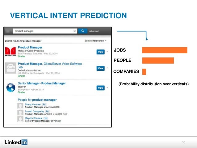 VERTICAL INTENT PREDICTION  JOBS PEOPLE COMPANIES (Probability distribution over verticals)  30
