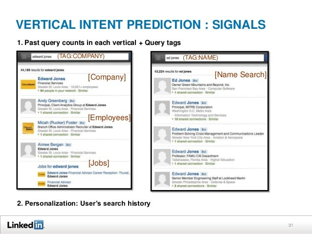 VERTICAL INTENT PREDICTION : SIGNALS 1. Past query counts in each vertical + Query tags (TAG:COMPANY)  [Company]  (TAG:NAM...