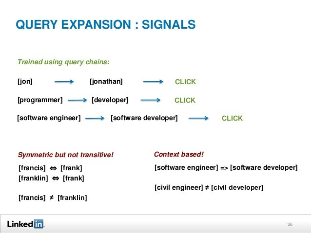 QUERY EXPANSION : SIGNALS Trained using query chains: [jon]  [jonathan]  CLICK  [programmer]  [developer]  CLICK  [softwar...
