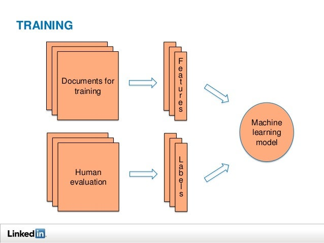 TRAINING  Documents for training  F e a t u r e s Machine learning model  Human evaluation  L a b e l s